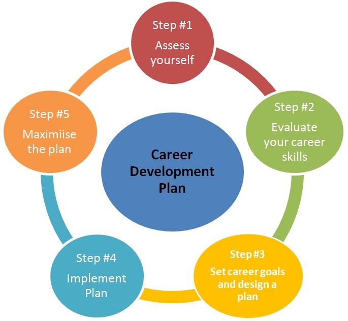 Job hunting page 2 sweet job spot career development cycle malvernweather Images